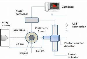 The Schematic Diagram Of The Lab