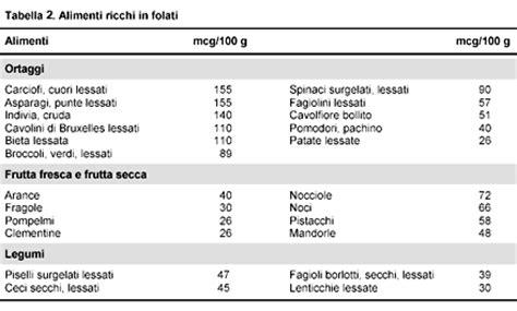 alimenti ricchi di acido folico e vitamina b12 l acido folico