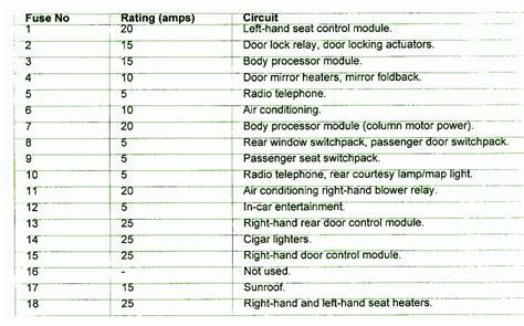 Jaguar X Type Fuse Box Diagram by 2004 Jaguar Xj8 Fuse Box Diagram Fuse Box And Wiring Diagram