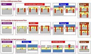 Different Tsv Integration Process Flow