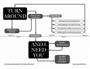 U0026 39 Total Eclipse Of The Heart U0026 39  Flowchart