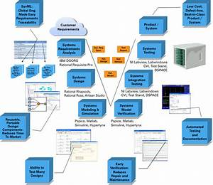 System Engineering Solutions - Service Offerings | Infosys
