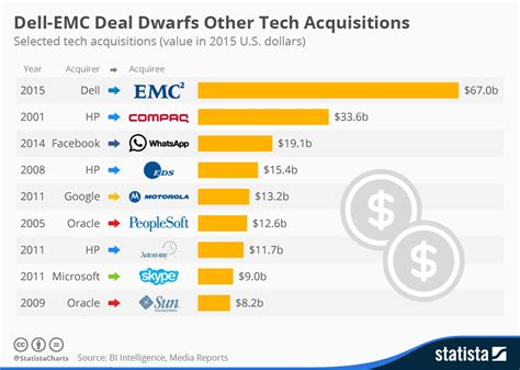 Chart Dellemc Deal Dwarfs Other Tech Acquisitions Statista