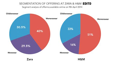 Zara Vs H&m. Edited Compares The Apparel Retailers' Strategies