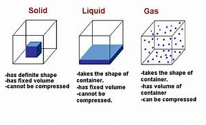 information about examples of solids liquids and gases