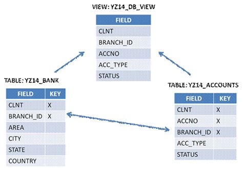 Modification Anomalies In Database by Creating Database Views