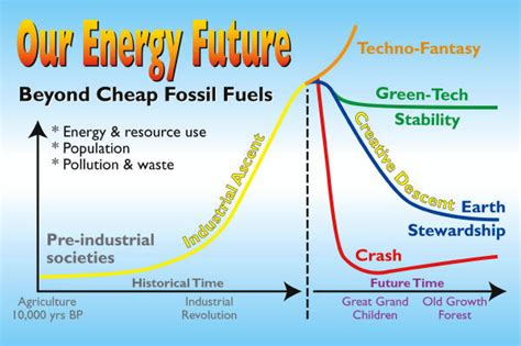 Building A Sustainable Energy Future  One In A Billion