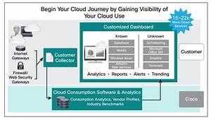 Cisco Service Shows Employee Cloud Consumption - The New Stack