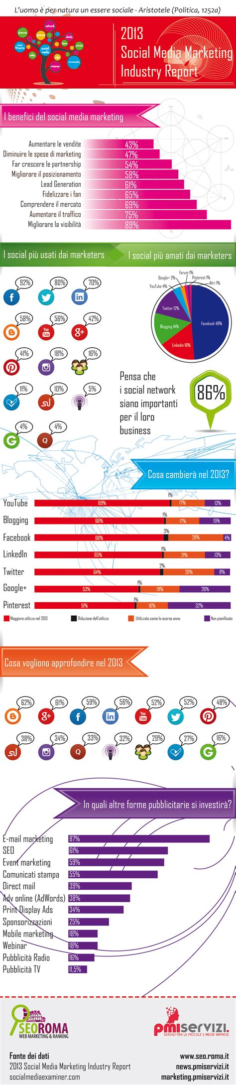 si e social matmut le aziende e i social media report 2013