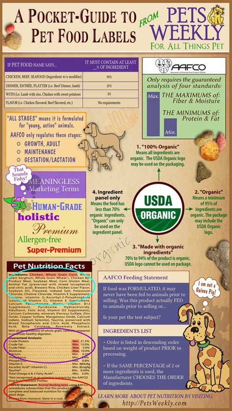 cuisine direct petsweekly pocket guide to pet food labels this is