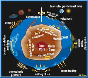 About - Geodesy Section