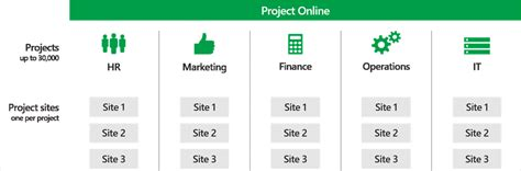 Create Manage Projects Project Online