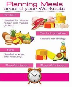 Pre And Post Workout Meals Supplements  U2013 Effortless Fitness  U0026 Bodybuilding Exercises