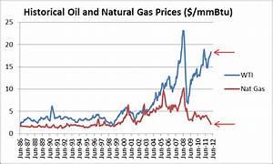 Wärmepumpe Vs Gas : a magical transformation natural gas to diesel fuel ~ Lizthompson.info Haus und Dekorationen