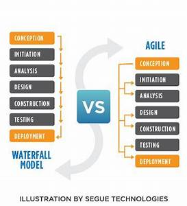 Agile Software Design Document Template Agile Steps Chart Vs Waterfall Steps Chart Geek Squad