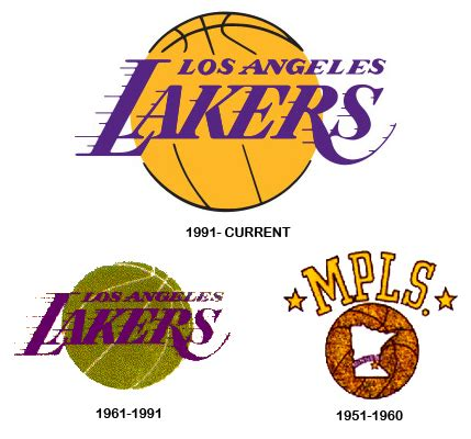 Lakers Logo - Design and History of Lakers Logo
