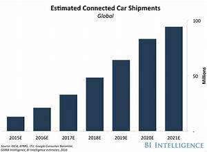 Automotive Industry TrendsIoT Connected Smart Cars
