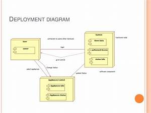 Home Security System Class Diagram