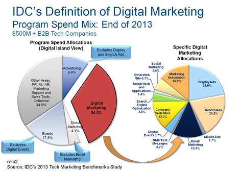 Digital Marketing Definition by Technology Marketing January 2014