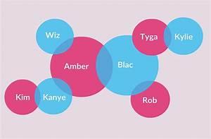 The Yeezy And Wiz Venn Diagram