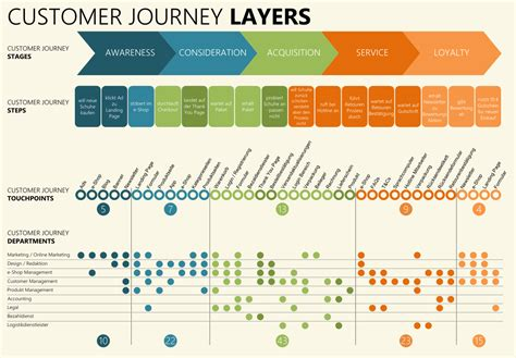 Customer Experience Mapping Template by 1000 Images About Customer Journey Experience Maps On