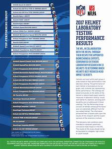Helmet Laboratory Testing Performance Results - NFL Play ...