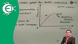 Stress Vs  Strain Diagram For Brittle Materials