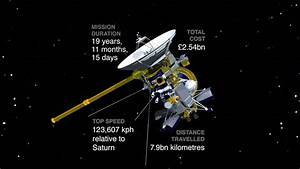 'Our Saturn years' - Cassini-Huygens' epic journey to the ...