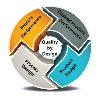 quality by design future of biopharma rising from the historical grave
