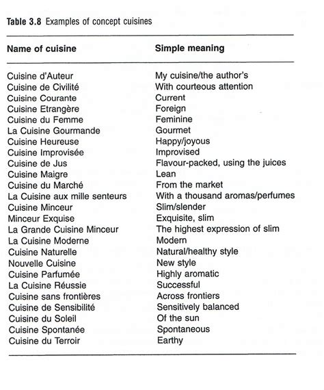 cuisines of opinions on list of cuisines