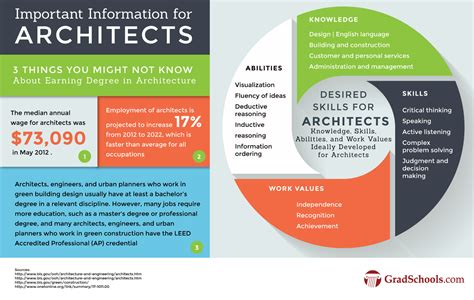 top architecture masters hybrid degrees graduate