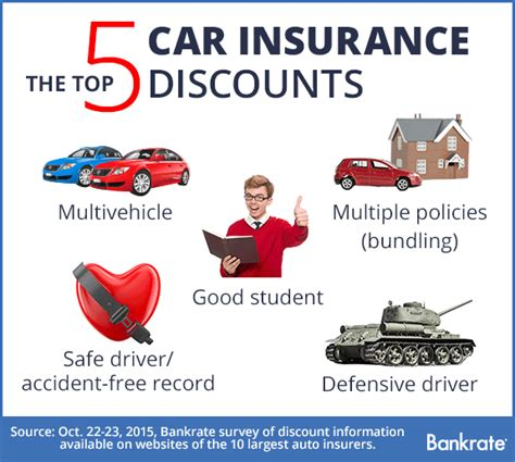 car insurance deals who offers the most car insurance discounts bankrate