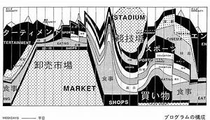 Image Result For Oma Time Diagram