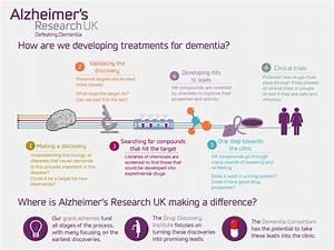 Writing term paper on dementia : Buy Original Essay : www ...