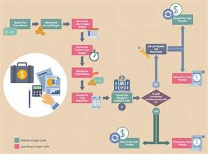 Business Process Workflow Diagrams Solution