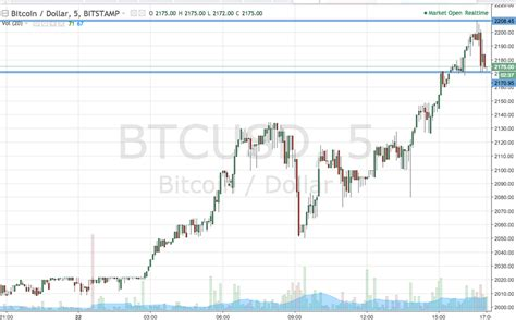 The bitcoin blockchain was designed around the principle of controlled supply, which means only a fixed number of newly minted bitcoin can be mined each year until a total of 21 million coins have been minted. Ripple Chart Analysis Bitcoin Halving 2040 Or 2140 - 9ª edición | Festival Latinoamericano de ...
