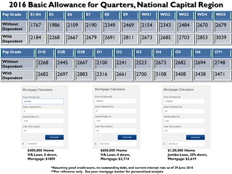 Basic Allowance For Housing by Basic Allowance