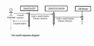 Solved  Question 1  Following Are The Two Sequence Diagram