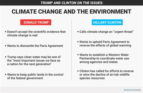 hillary clinton  donald trump  climate change