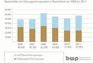Heizung Berechnen : waermepumpenmarkt 2011 trend zur luft wasser waermepumpe setzt sich fort hier absatzzahlen ~ Themetempest.com Abrechnung