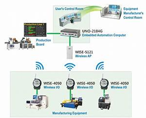 Advantech U2019s Wise Wireless Data Collection Solution Enables
