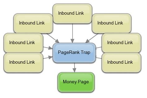 Advanced Search Engine Optimization by 3 Advanced Search Engine Optimization Tips