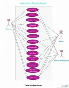 Er Diagram For Online Food Ordering System