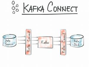 Building A Kafka Connector With Gradle