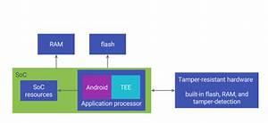 Google Details The Pixel 2 U0026 39 S Tamper
