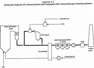 Thermal Power Plant Block Diagram  U2013 Readingrat Net