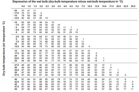 table 3 psychrometric chart of relative humidity
