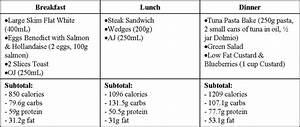 Coleman Bodybuilder Diet Sample
