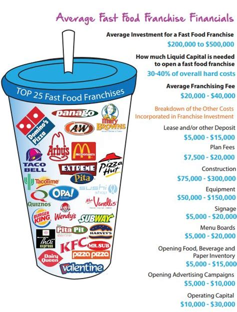 the top 25 fast food franchises in canada