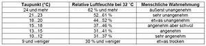 Luftfeuchtigkeit Temperatur Tabelle : messung der relativen luftfeuchtigkeit ~ Lizthompson.info Haus und Dekorationen